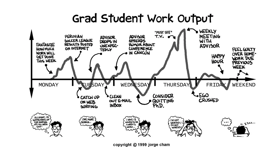 This Seems To Be About Right For Any Given Week... Thank You PhD Comics!